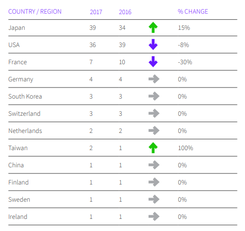 2017 VS 2016 TOP 100 GLOBAL INNOVATORS